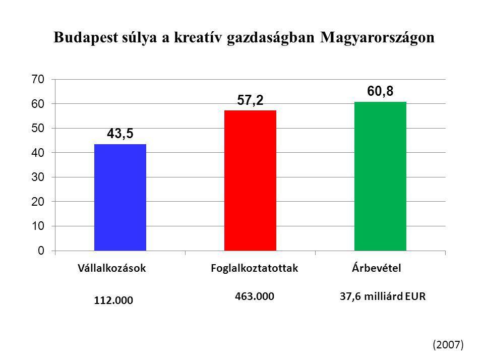 Budapest súlya a kreatív gazdaságban Magyarországon (2007) 112.000 463.00037,6 milliárd EUR VállalkozásokFoglalkoztatottakÁrbevétel