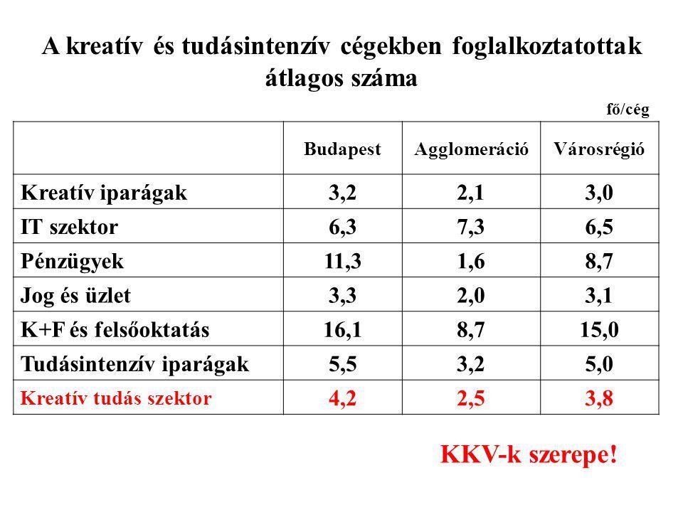 A kreatív és tudásintenzív cégekben foglalkoztatottak átlagos száma BudapestAgglomerációVárosrégió Kreatív iparágak 3,22,13,0 IT szektor 6,37,36,5 Pénzügyek 11,31,68,7 Jog és üzlet 3,32,03,1 K+F és felsőoktatás 16,18,715,0 Tudásintenzív iparágak 5,53,25,0 Kreatív tudás szektor 4,22,53,8 KKV-k szerepe.