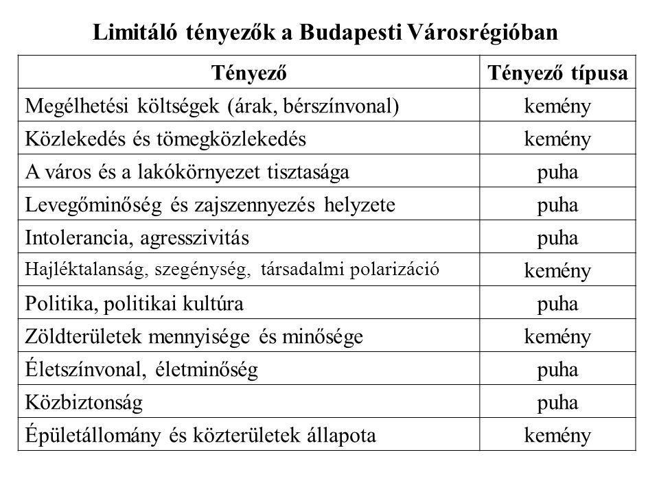 Limitáló tényezők a Budapesti Városrégióban TényezőTényező típusa Megélhetési költségek (árak, bérszínvonal)kemény Közlekedés és tömegközlekedéskemény A város és a lakókörnyezet tisztaságapuha Levegőminőség és zajszennyezés helyzetepuha Intolerancia, agresszivitáspuha Hajléktalanság, szegénység, társadalmi polarizáció kemény Politika, politikai kultúrapuha Zöldterületek mennyisége és minőségekemény Életszínvonal, életminőségpuha Közbiztonságpuha Épületállomány és közterületek állapotakemény