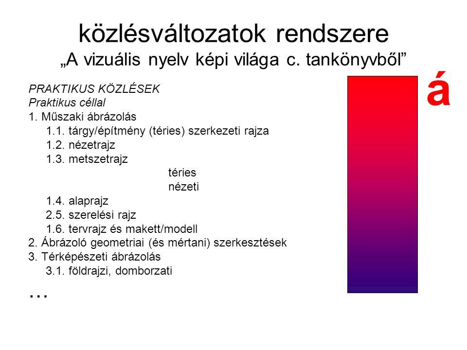 """közlésváltozatok rendszere """"A vizuális nyelv képi világa c. tankönyvből"""" PRAKTIKUS KÖZLÉSEK Praktikus céllal 1. Műszaki ábrázolás 1.1. tárgy/építmény"""