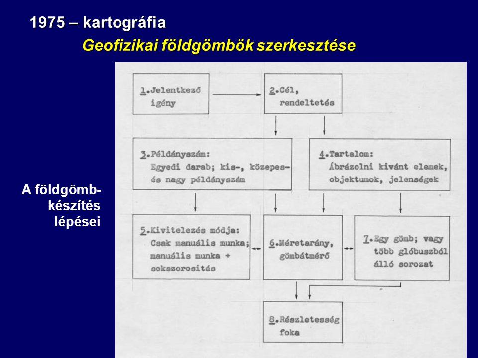 1975 – kartográfia Geofizikai földgömbök szerkesztése Geofizikai földgömbök szerkesztése A földgömb- készítés lépései