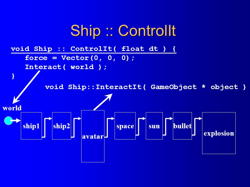 Ship :: ControlIt void Ship :: ControlIt( float dt ) { force = Vector(0, 0, 0); Interact( world ); } ship1ship2 avatar spacesun world bullet explosion