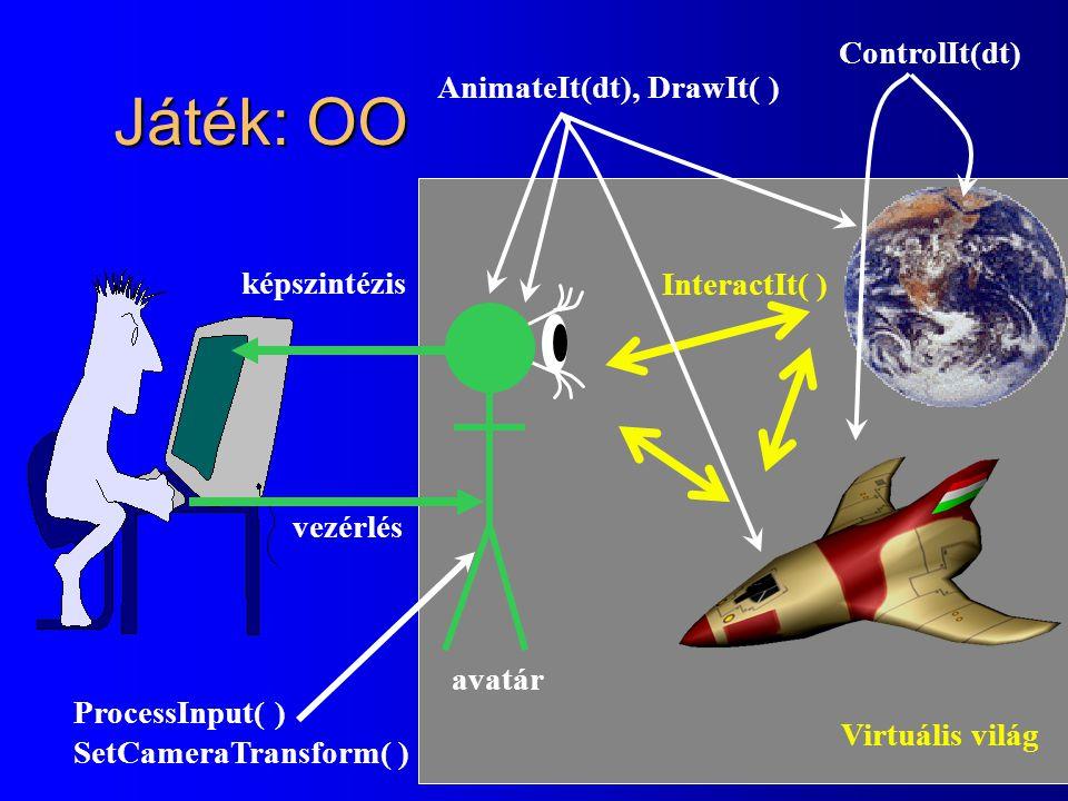 Játék: OO Virtuális világ avatár vezérlés képszintézis AnimateIt(dt), DrawIt( ) ControlIt(dt) ProcessInput( ) SetCameraTransform( ) InteractIt( )