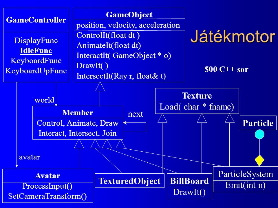Játékmotor GameObject position, velocity, acceleration ControlIt(float dt ) AnimateIt(float dt) InteractIt( GameObject * o) DrawIt( ) IntersectIt(Ray