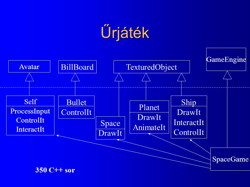 Űrjáték TexturedObject Avatar BillBoard Space DrawIt Planet DrawIt AnimateIt Self ProcessInput ControlIt InteractIt Bullet ControlIt Ship DrawIt Inter