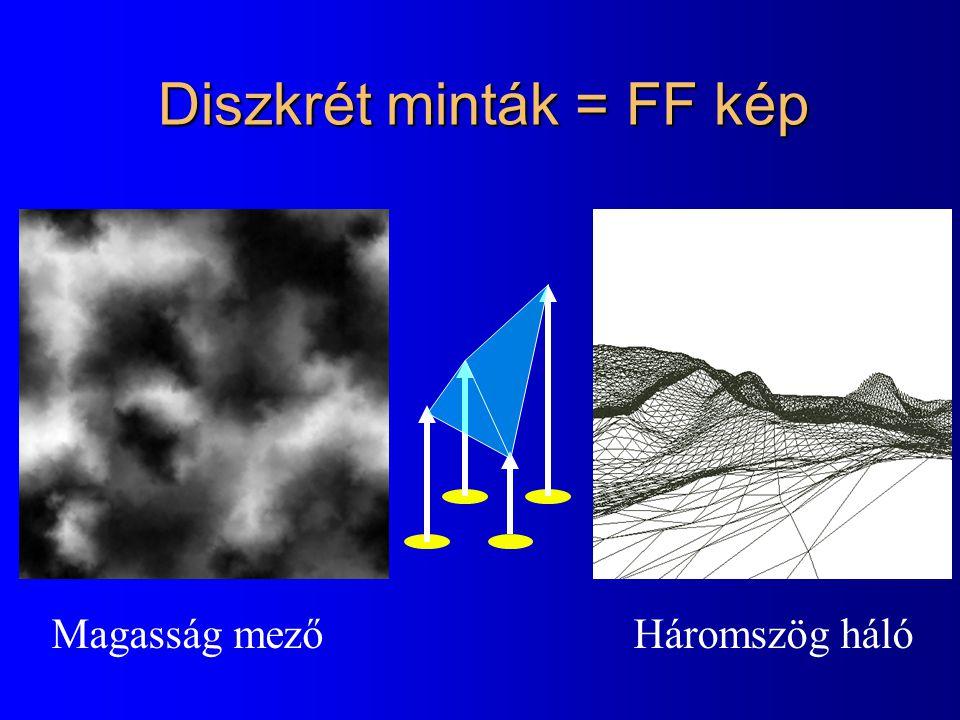 Diszkrét minták = FF kép Magasság mezőHáromszög háló