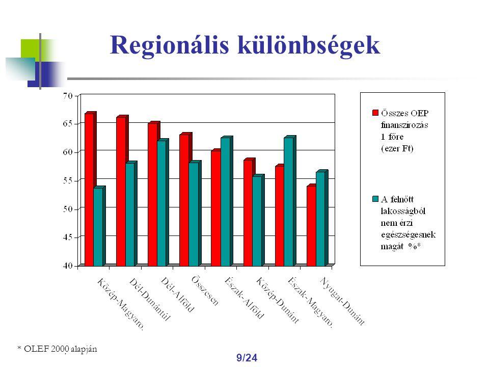 . 9/24 Regionális különbségek * OLEF 2000 alapján