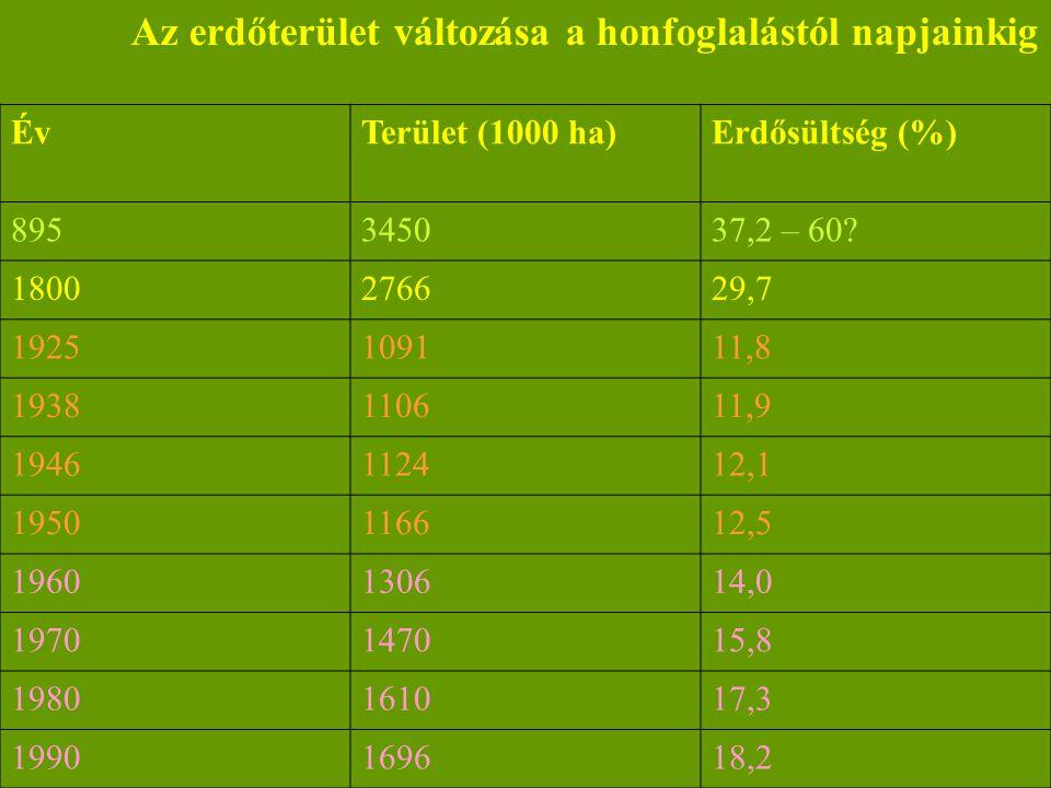 Az erdőterület változása a honfoglalástól napjainkig ÉvTerület (1000 ha)Erdősültség (%) 895345037,2 – 60? 1800276629,7 1925109111,8 1938110611,9 19461
