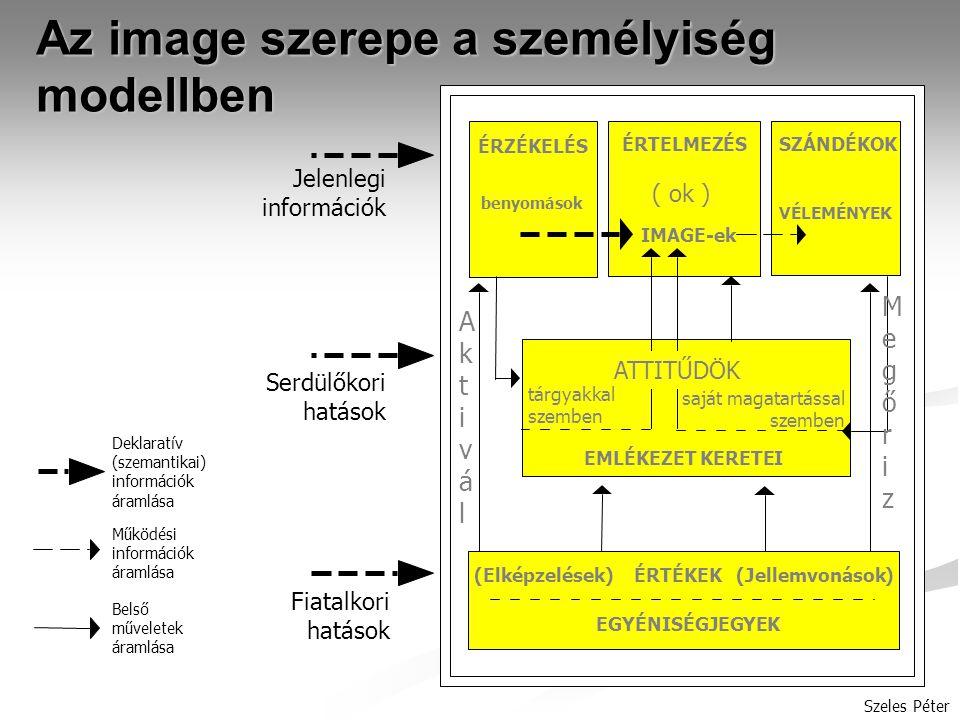 Szeles Péter Az image szerepe a személyiség modellben Jelenlegi információk Serdülőkori hatások Fiatalkori hatások Deklaratív (szemantikai) információk áramlása Működési információk áramlása Belső műveletek áramlása ÉRZÉKELÉS ÉRTELMEZÉSSZÁNDÉKOK benyomások ( ok ) VÉLEMÉNYEK IMAGE-ek ATTITŰDÖK tárgyakkal szemben saját magatartással szemben EMLÉKEZET KERETEI EGYÉNISÉGJEGYEK (Elképzelések) ÉRTÉKEK (Jellemvonások) AktiválAktivál MegőrizMegőriz
