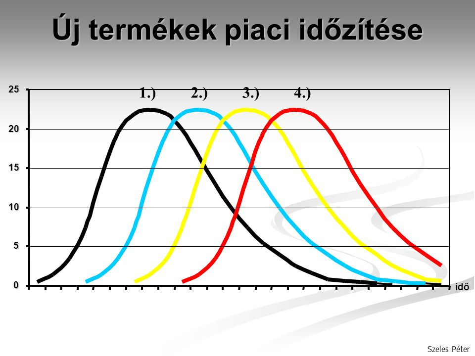 Szeles Péter Új termékek piaci időzítése 1.)2.)3.)4.) 0 5 10 15 2025 idő
