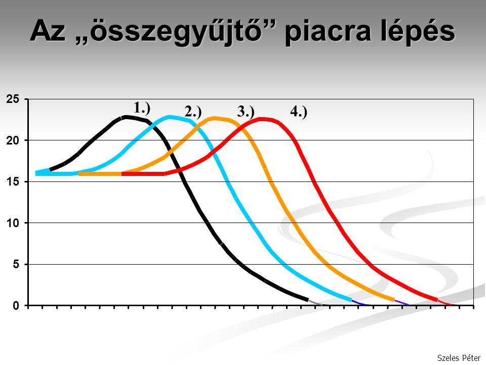 """Szeles Péter Az """"összegyűjtő piacra lépés 1.) 2.)3.)4.) 0 5 10 15 20 25"""