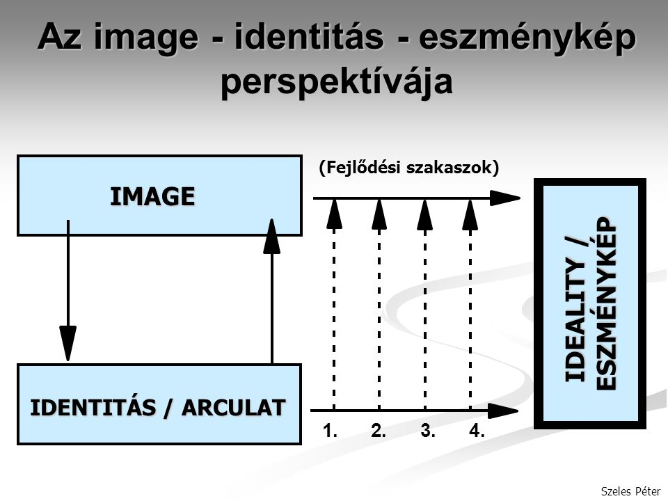 Szeles Péter Az image - identitás - eszménykép perspektívája IMAGE IDENTITÁS / ARCULAT 1.2.