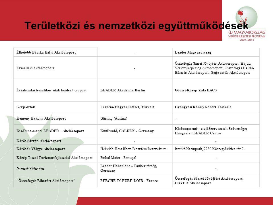 Területközi és nemzetközi együttműködések Élhetőbb Bácska Helyi Akciócsoport-Leader Magyarország Érmelléki akciócsoport- Összefogás Sárrét Jövőjéért Akciócsoport, Hajdú Versenyképesség Akciócsoport, Összefogás Hajdú- Biharért Akciócsoport, Gerje-sztők Akciócsoport Észak-zalai tematikus utak leader+ csoportLEADER Akadémia BerlinGöcsej-Közép Zala HACS Gerje-sztőkFrancia-Magyar Intézet, MirvaltGyöngyösi Károly Róbert Főiskola Kemény Bakony AkciócsoportGüssing (Austria)- Kis-Duna-menti LEADER+ AkciócsoportKnüllwald, CALDEN - Germany Kisdunamenti –civil Szervezetek Szövetsége; Hungarian LEADER Centre Körös Sárréti Akciócsoport-- Körösök Völgye AkciócsoportHeinrich Hess Rhön Bioszféra RezervátumÍrottkő Natúrpark, 9730 Kőszeg Jurisics tér 7.