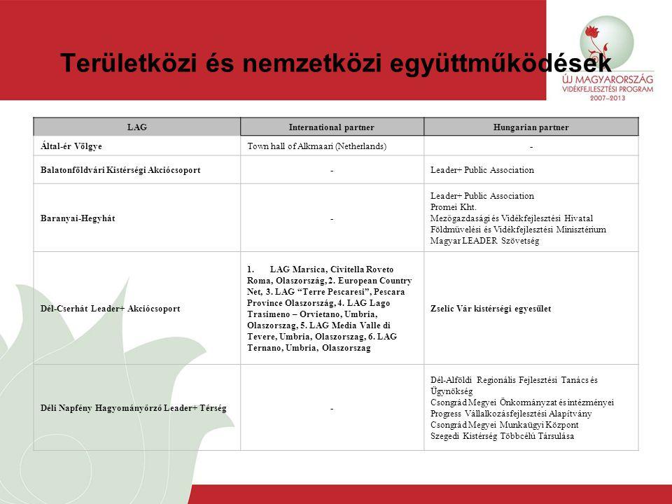 Területközi és nemzetközi együttműködések LAGInternational partnerHungarian partner Által-ér VölgyeTown hall of Alkmaari (Netherlands)- Balatonföldvári Kistérségi Akciócsoport-Leader+ Public Association Baranyai-Hegyhát- Leader+ Public Association Promei Kht.