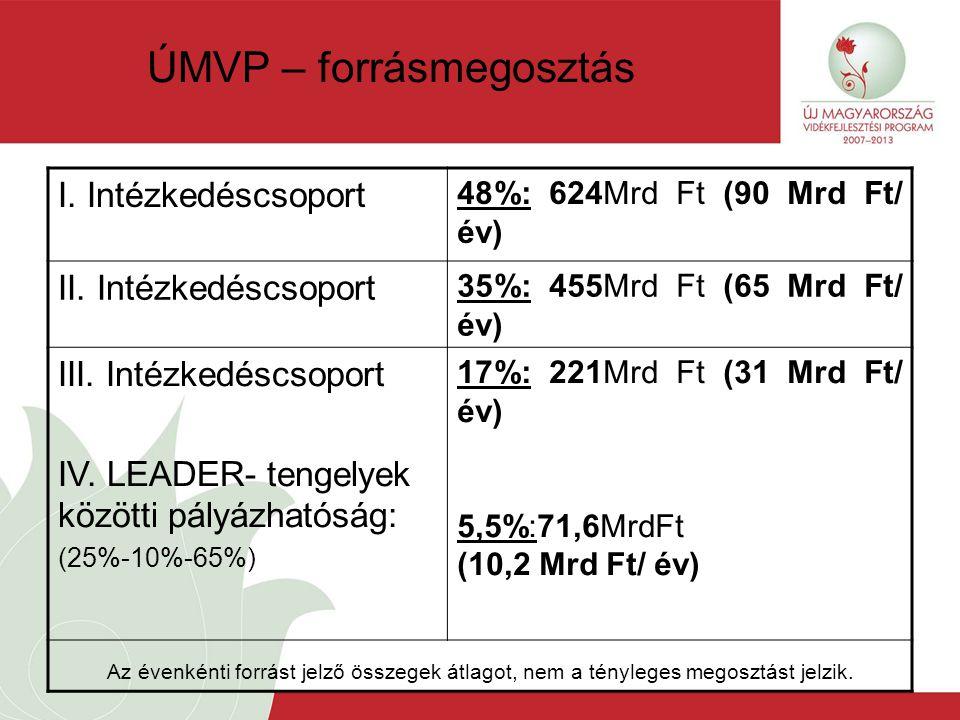 ÚMVP – forrásmegosztás I. Intézkedéscsoport 48%: 624Mrd Ft (90 Mrd Ft/ év) II.