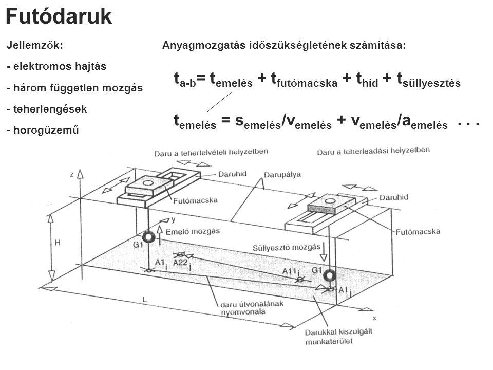 Futódaruk Jellemzők: - elektromos hajtás - három független mozgás - teherlengések - horogüzemű Anyagmozgatás időszükségletének számítása: t a-b = t em
