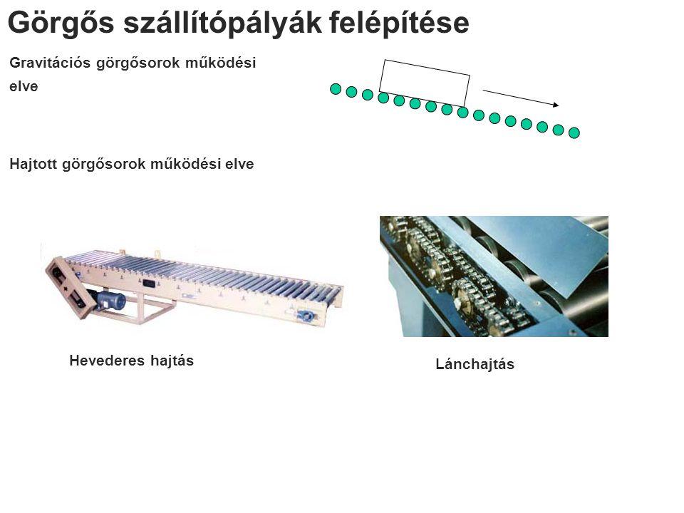 Görgős szállítópályák felépítése Gravitációs görgősorok működési elve Hajtott görgősorok működési elve Hevederes hajtás Lánchajtás
