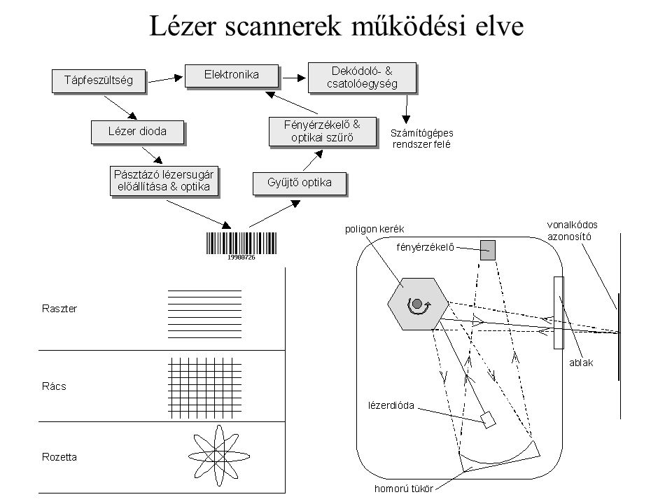 Lézer scannerek működési elve