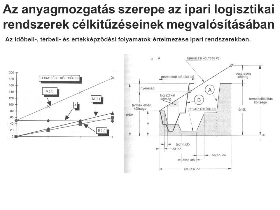 Az anyagmozgatás szerepe az ipari logisztikai rendszerek célkitűzéseinek megvalósításában Az időbeli-, térbeli- és értékképződési folyamatok értelmezé