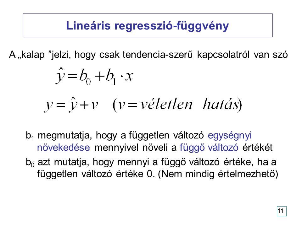 11 Lineáris regresszió-függvény b 1 megmutatja, hogy a független változó egységnyi növekedése mennyivel növeli a függő változó értékét b 0 azt mutatja