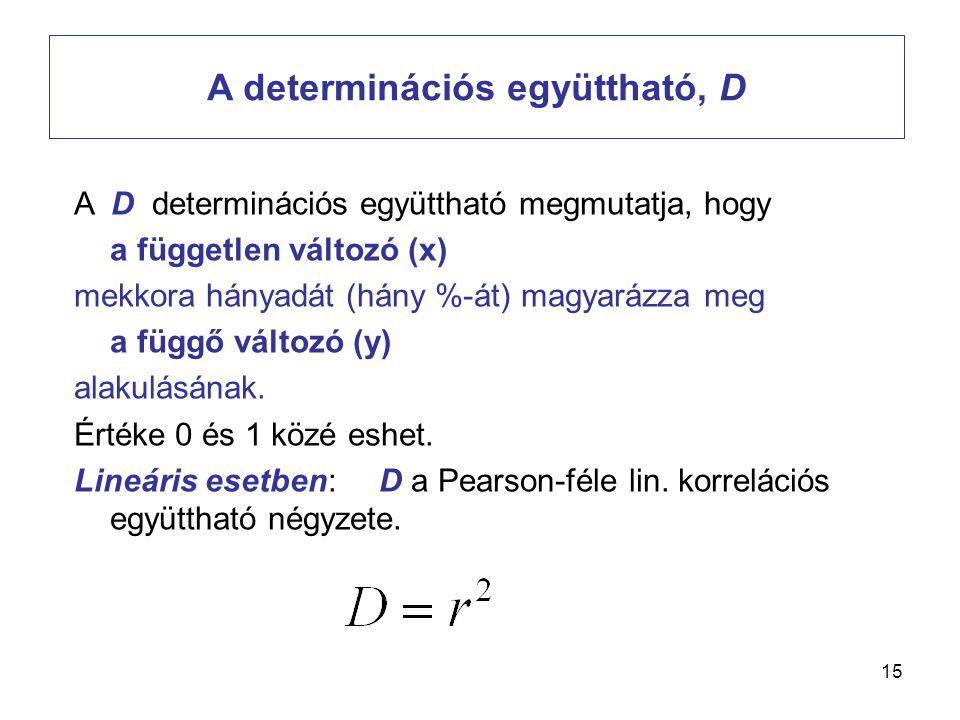 15 A determinációs együttható, D A D determinációs együttható megmutatja, hogy a független változó (x) mekkora hányadát (hány %-át) magyarázza meg a f