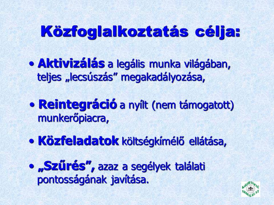 Adatok* budapesti országosLakónépesség: 10.197.000 1.775.000 Munkanélküliségi ráta : 3,5 % 7.8 % Magát munkanélkülinek vallja* : 49.800 (9,4%) 417.800 (14%) Regisztrált munkanélküliek száma** : 18.500 243.200 Foglalkoztatott: 750.000 3.700.000 42 % 37 % * KSH.