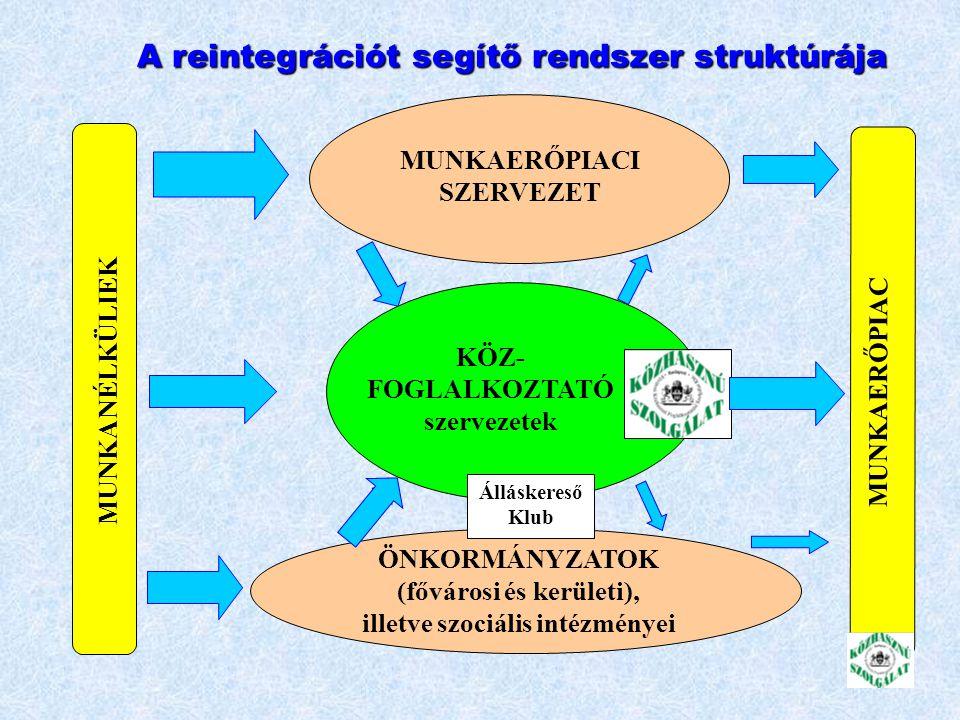 Sajátosságok Budapesten Intézményi foglalkoztatás magas aránya (60-40%) Intézményi foglalkoztatás magas aránya (60-40%) Csökkenő, de még így is magas reintegráció (1999-ben 20%, 2002-ben cca.