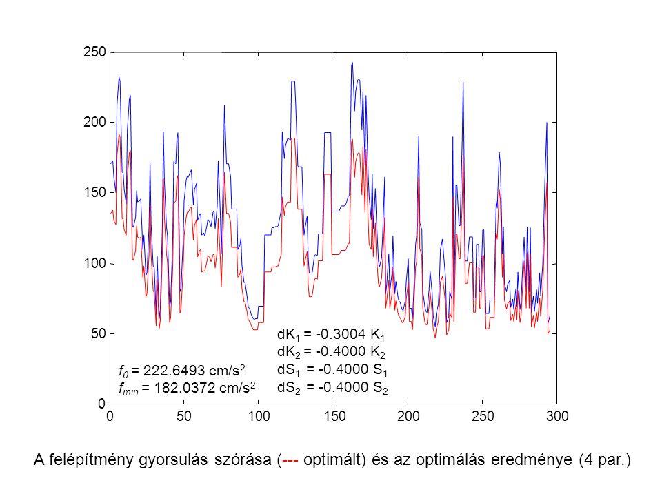 050100150200250300 0 50 100 150 200 250 A felépítmény gyorsulás szórása (--- optimált) és az optimálás eredménye (4 par.) f 0 = 222.6493 cm/s 2 f min