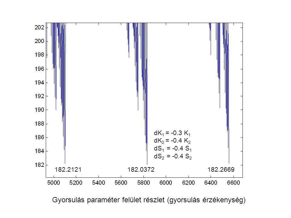 182.2121 182.0372 182.2669 Gyorsulás paraméter felület részlet (gyorsulás érzékenység) dK 1 = -0.3 K 1 dK 2 = -0.4 K 2 dS 1 = -0.4 S 1 dS 2 = -0.4 S 2