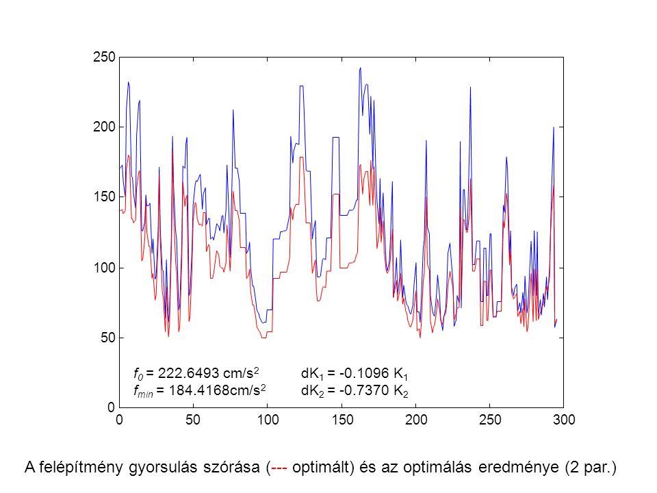 050100150200250300 0 50 100 150 200 250 A felépítmény gyorsulás szórása (--- optimált) és az optimálás eredménye (2 par.) dK 1 = -0.1096 K 1 dK 2 = -0