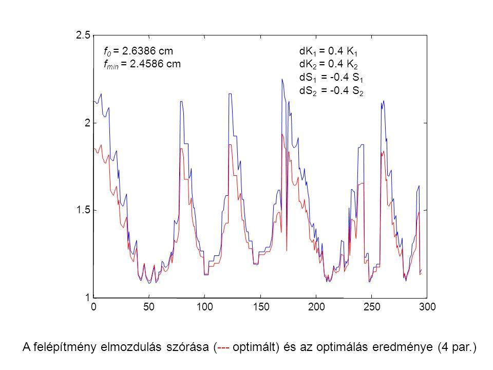 050100150200250300 1 1.5 2 2.5 A felépítmény elmozdulás szórása (--- optimált) és az optimálás eredménye (4 par.) dK 1 = 0.4 K 1 dK 2 = 0.4 K 2 dS 1 =