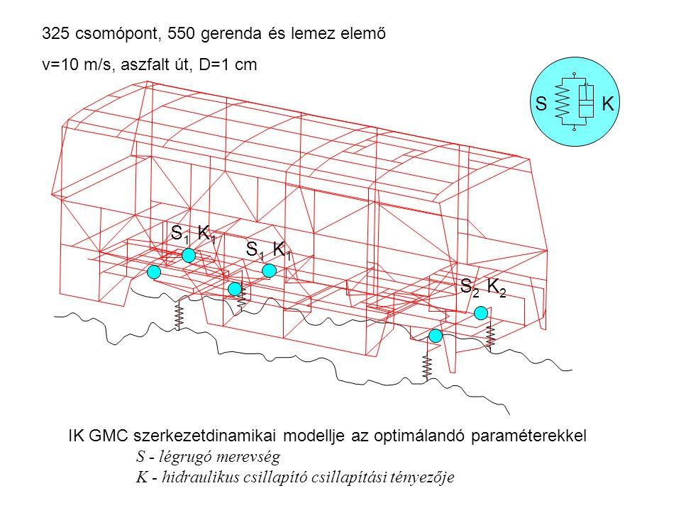 IK GMC szerkezetdinamikai modellje az optimálandó paraméterekkel S - légrugó merevség K - hidraulikus csillapító csillapítási tényezője S 1 K 1 S 2 K