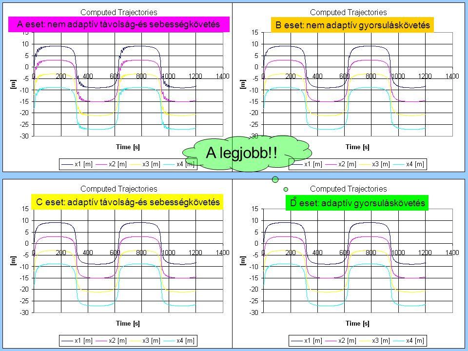 A eset: nem adaptív távolság-és sebességkövetés B eset: nem adaptív gyorsuláskövetés C eset: adaptív távolság-és sebességkövetés D eset: adaptív gyorsuláskövetés A legjobb!!