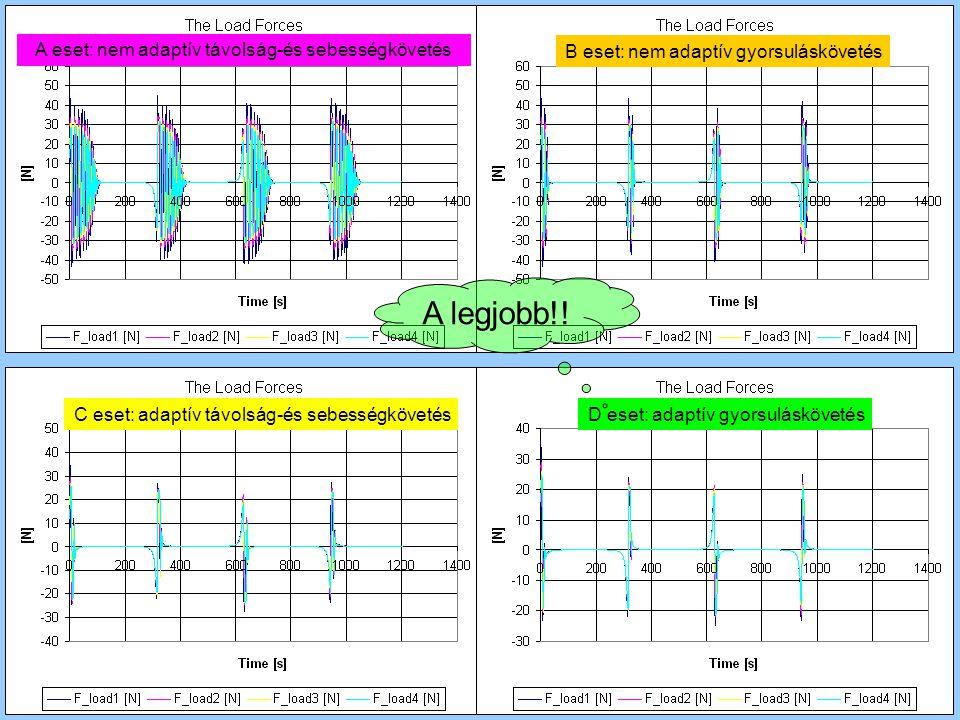A eset: nem adaptív távolság-és sebességkövetés B eset: nem adaptív gyorsuláskövetés C eset: adaptív távolság-és sebességkövetésD eset: adaptív gyorsu