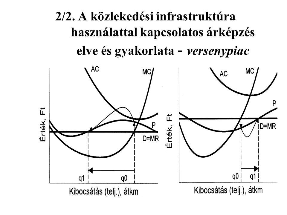 2/2. A közlekedési infrastruktúra használattal kapcsolatos árképzés elve és gyakorlata - versenypiac