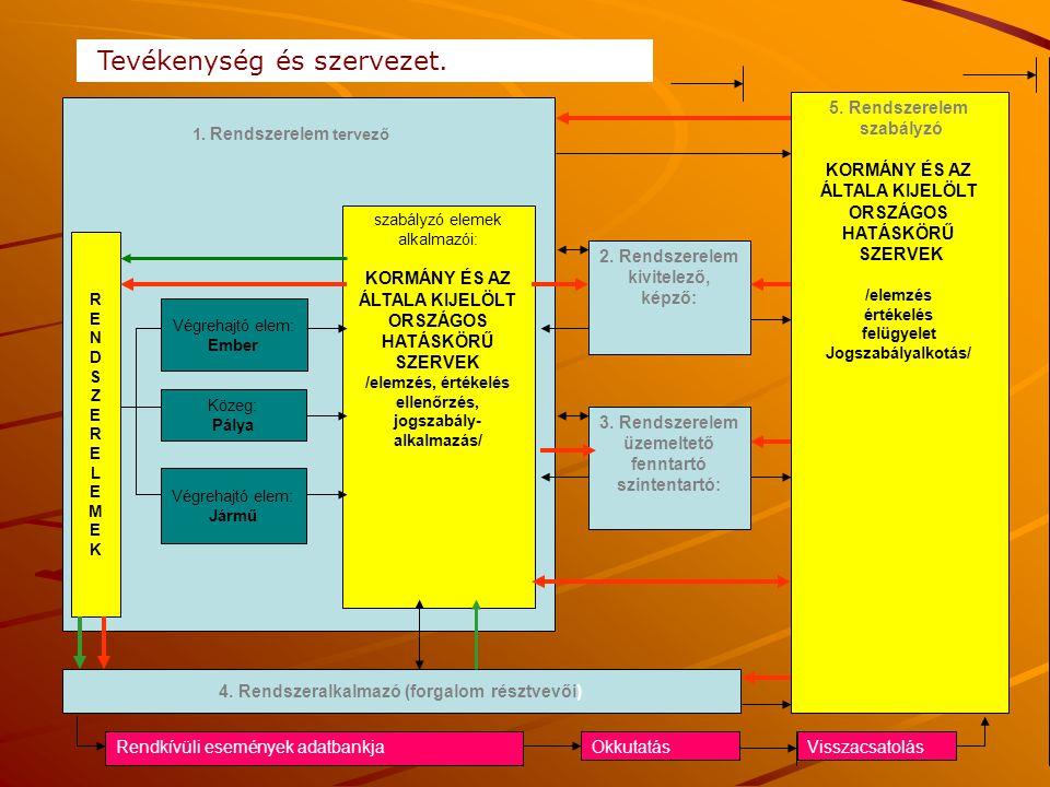 A közlekedési ágazat tevékenységi területei, szervezeti felépítésének folyamata Szakágankénti: Hatósági Irányítási Ellenőrzési Koordinációs Pályától függő:  Hatósági igazgatási  Fejlesztési  Fenntartási és üzemel-  tetési Legfelső szint: Hatósági Irányítási Jogalkotási Koordinációs Pályától független: Jármű gyártás Fejlesztés Fenntartás és üzemeltetés Járművezető képzés, vizsgáz- tatás, ellenőrzés SZABÁLYOZÁS IRÁNYÍTÁS Közúti tev.