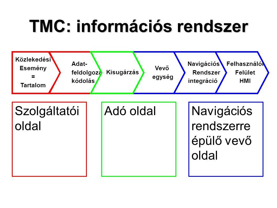TMC: információs rendszer Közlekedési Esemény = Tartalom Adat- feldolgozás, kódolás Vevő egység Navigációs Rendszer integráció Felhasználói Felület HM