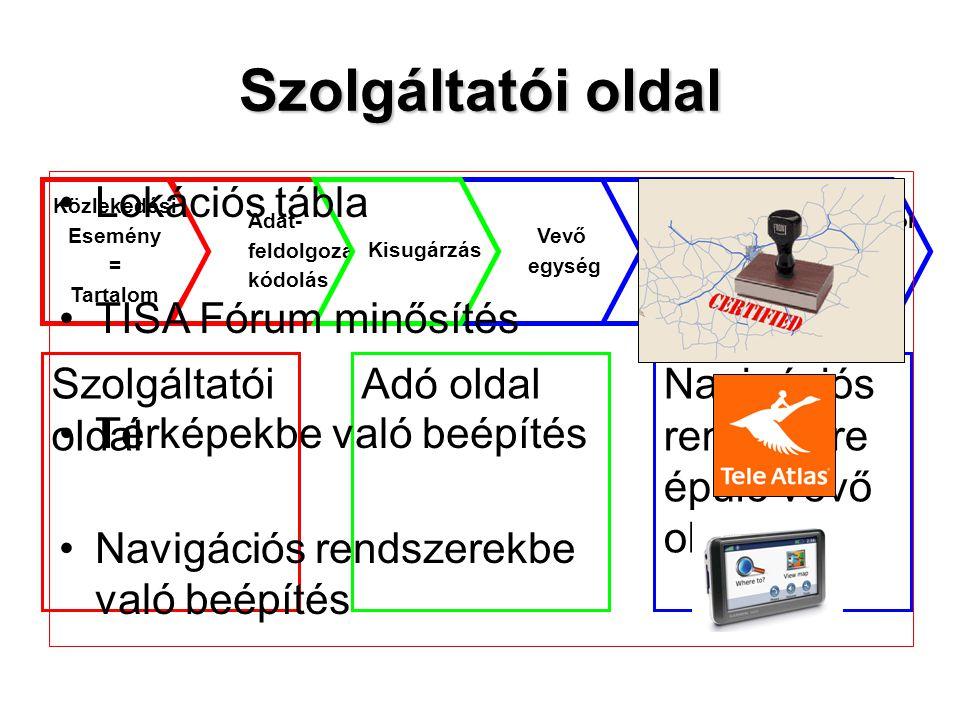 Szolgáltatói oldal Közlekedési Esemény = Tartalom Adat- feldolgozás, kódolás Vevő egység Navigációs Rendszer integráció Felhasználói Felület HMI Kisug