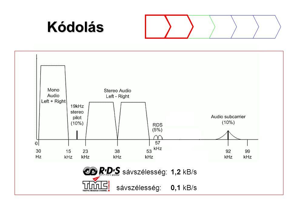 Kódolás sávszélesség:1,2 kB/s sávszélesség:0,1 kB/s