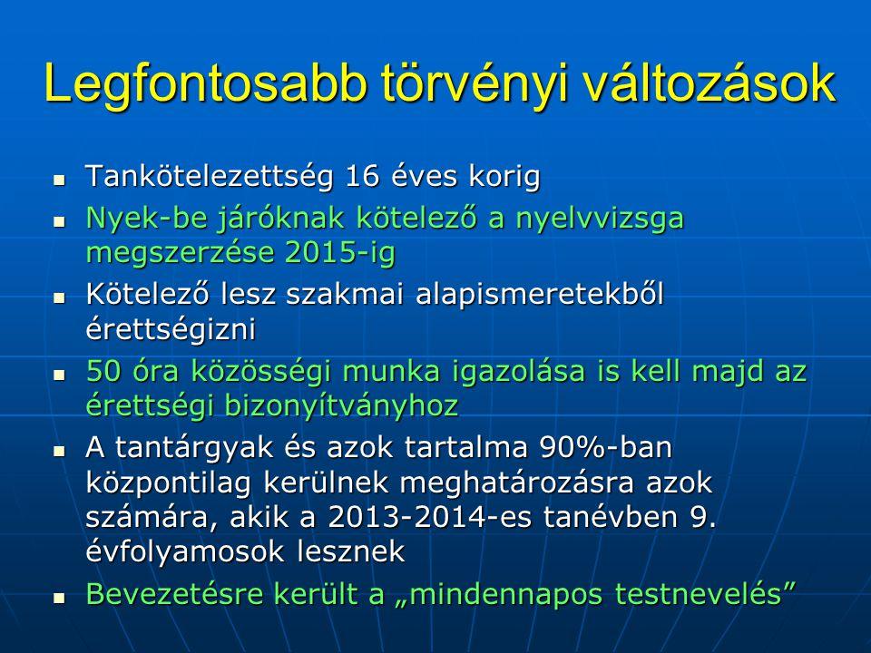 NÉHÁNY FONTOSABB DÁTUM A TANÉV HÁTRALÉVŐ RÉSZÉBEN Október 29.