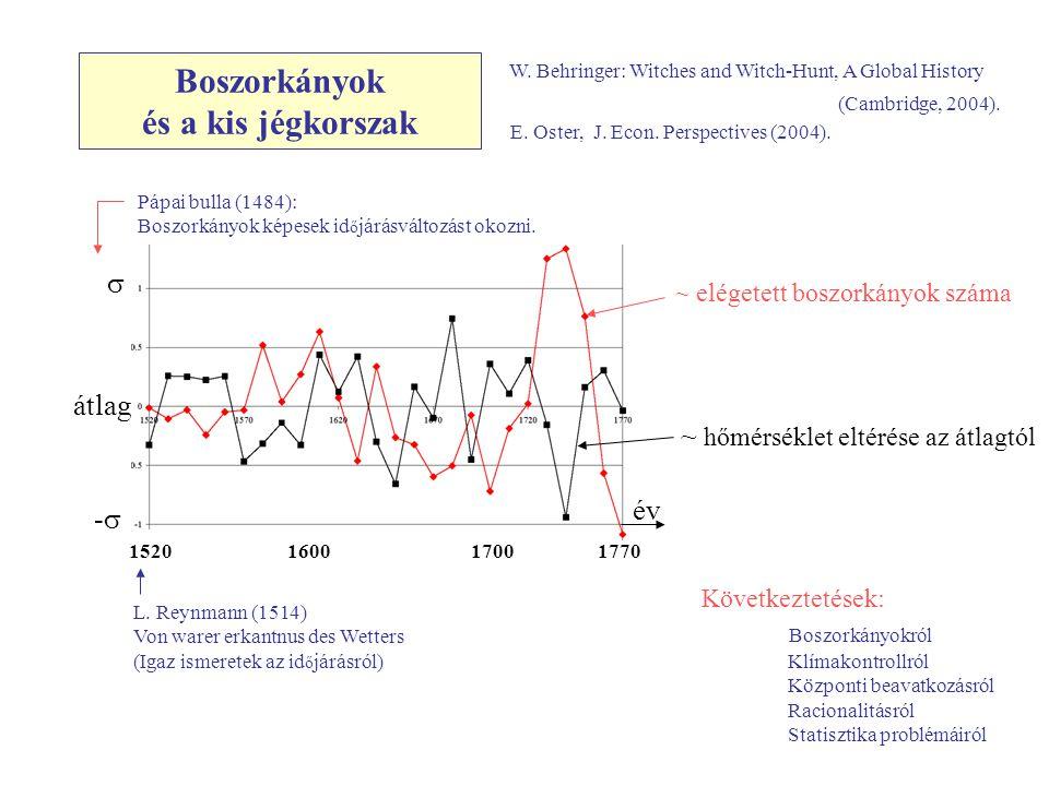 Boszorkányok és a kis jégkorszak ~ elégetett boszorkányok száma ~ hőmérséklet eltérése az átlagtól s -s-s átlag 1520 1600 1700 1770 év E. Oster, J. Ec