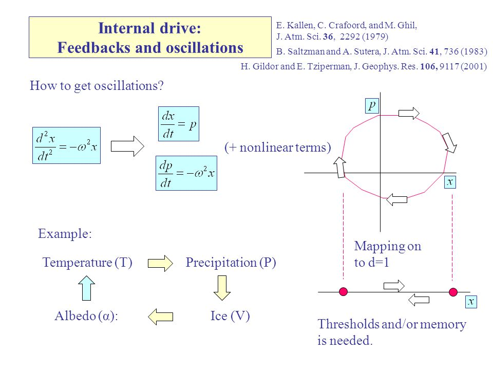 Internal drive: Feedbacks and oscillations B. Saltzman and A.