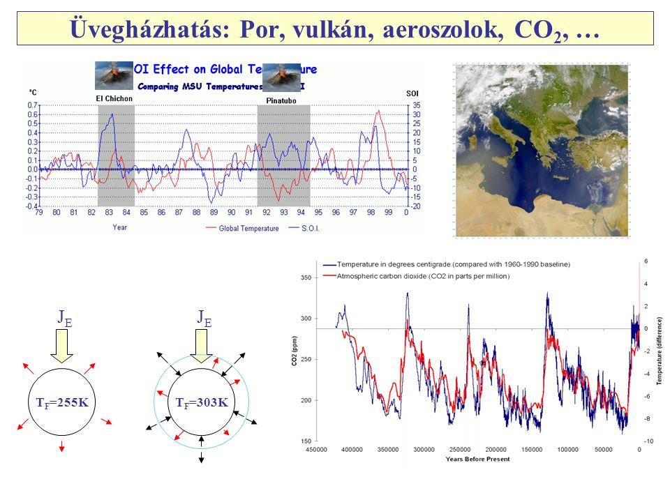 Üvegházhatás: Por, vulkán, aeroszolok, CO 2, … T F =255K JEJE T F =303K JEJE