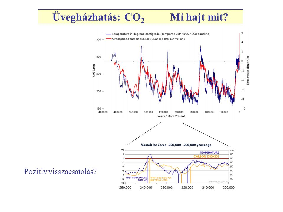 Üvegházhatás: CO 2 Mi hajt mit Pozitiv visszacsatolás