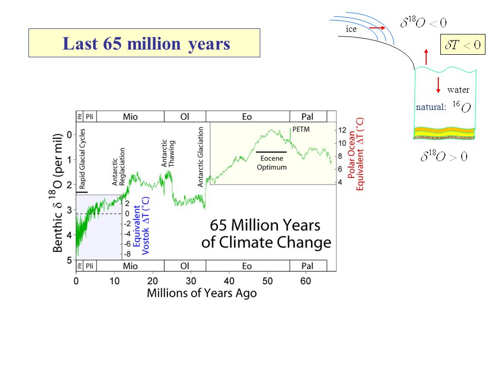 Last 65 million years ice water natural: