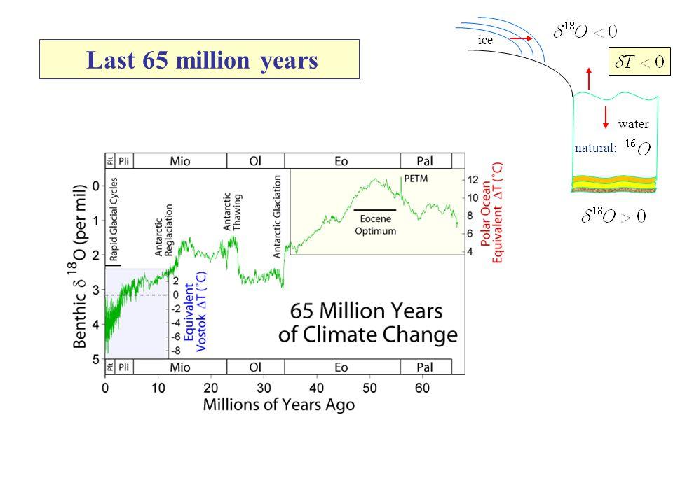 Last 5 million years M.E. Raymo and K. Nisancioglu, Paleoceonography, 20, PA1003 (2003) ?