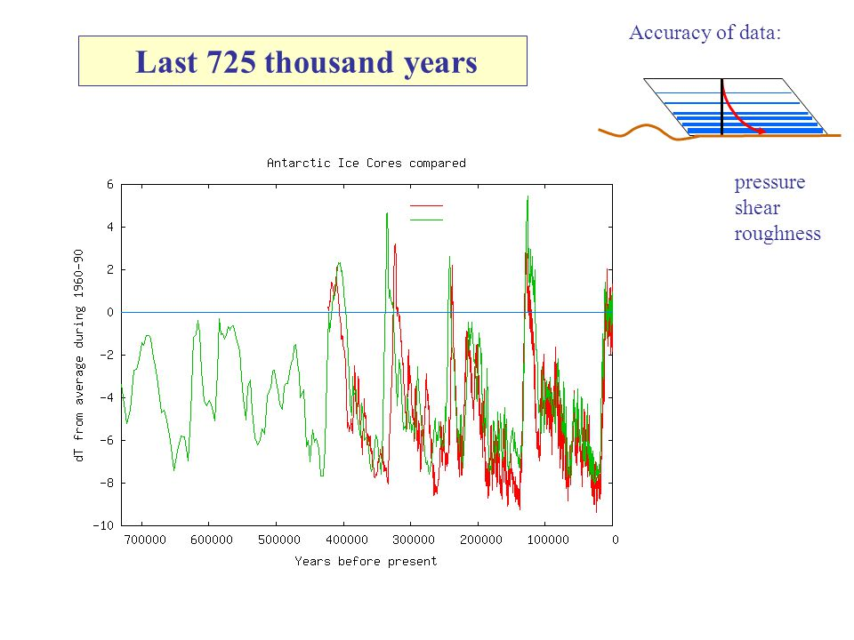 The last 430 thousand years Slow cooling Fast increase (starting from low T-s!) ice water