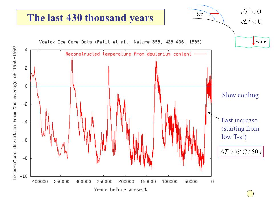 Energy fluxes 173000*10 w Direct reflection 0.30 1 Direct change into heat 0.47 Evaporation, precipitation, etc.