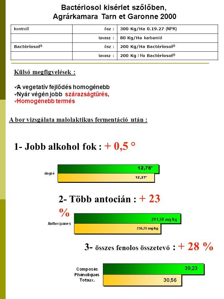 A bor vizsgálata malolaktikus fermentáció után : Bactériosol kisérlet szőlőben, Agrárkamara Tarn et Garonne 2000 kontroll ősz :300 Kg/Ha 0.19.27 (NPK) tavasz :80 Kg/Ha karbamid Bactériosol ® ősz :200 Kg/Ha Bactériosol ® tavasz :200 Kg / Ha Bactériosol ® Külső megfigyelések : A vegetatív fejlődés homogénebb Nyár végén jobb szárazságtűrés, Homogénebb termés 3- összes fenolos összetevő : + 28 % 2- Több antocián : + 23 % 1- Jobb alkohol fok : + 0,5 °