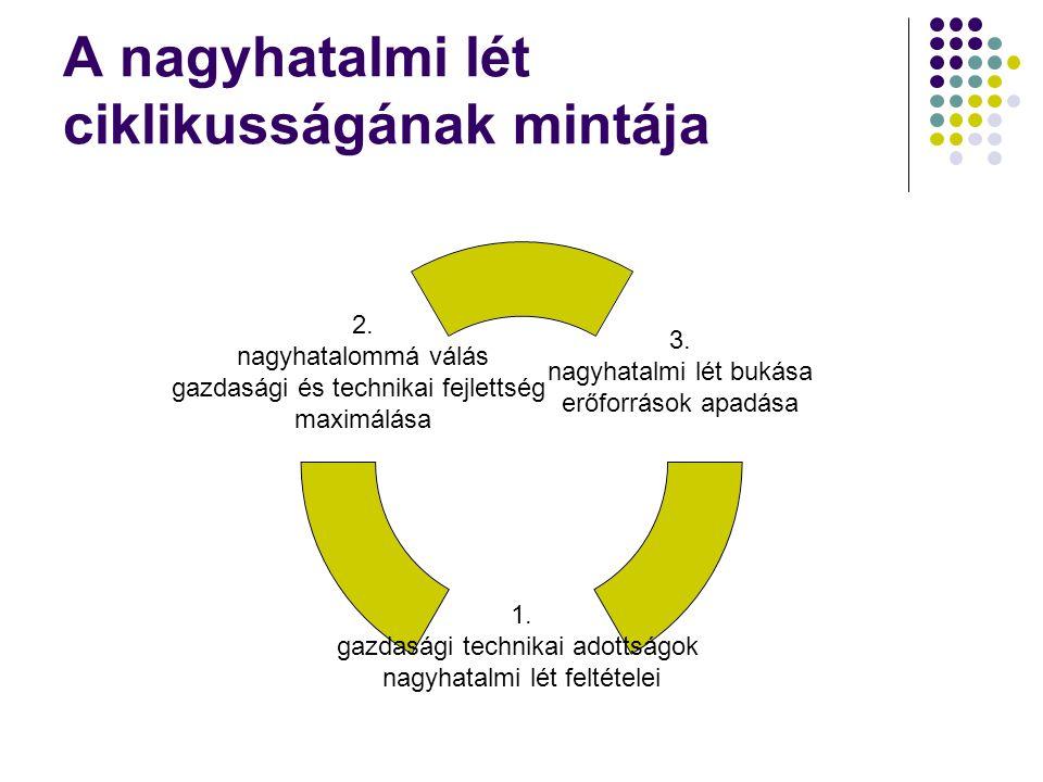 A nagyhatalmi lét ciklikusságának mintája 3. nagyhatalmi lét bukása erőforrások apadása 1. gazdasági technikai adottságok nagyhatalmi lét feltételei 2